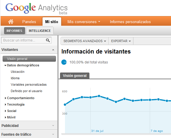 Google Analytics Panel de control