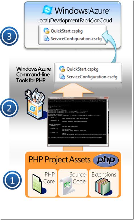 AzureTool4PHPArchitectureFlow_3